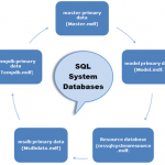 System Databases in SQL Server