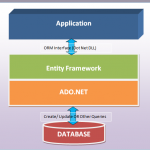 CRUD Operation using Entity Framework in ASP.NET MVC