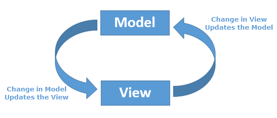 Ng Model Directive In Angular Js Example Of Ng Model