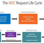 Introduction to ASP.NET MVC Application Page Life Cycle