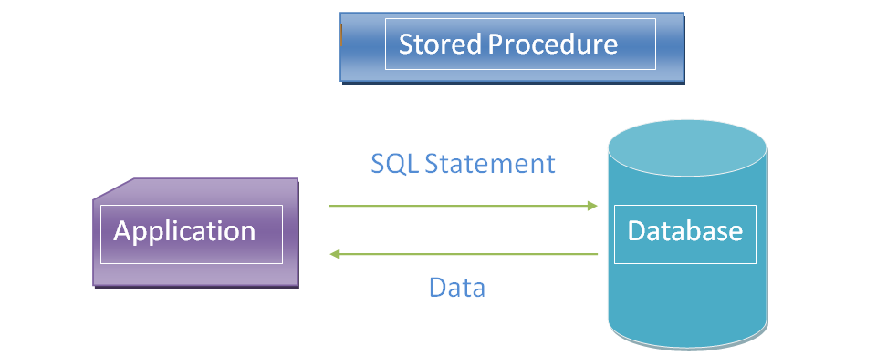 Stored Procedure