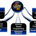 An Introduction to WCF