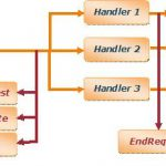 What is HTTPHandler in ASP.NET?