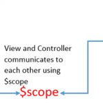$scope in Angular Js