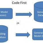 Code First Approach in Entity Framework