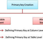 Primary Key in SQL Server