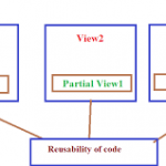 Partial View in ASP.NET MVC