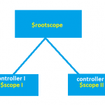 $rootScope in Angular Js