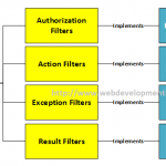 Action Filters in ASP.NET MVC